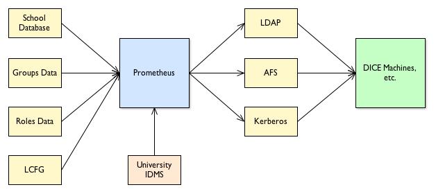 Prometheus IO Overview - Simple